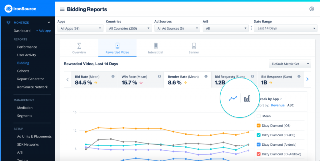 The 4 KPIs you should be monitoring to optimize in-app bidding performance